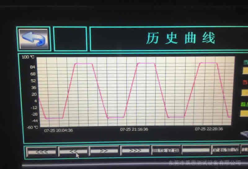 高低温快速温变试验箱历史曲线