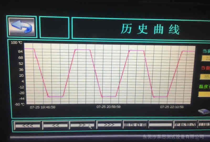 快速温变湿热试验机控制系统曲线图
